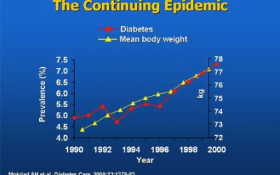 graph showing diabetes and obesity rates